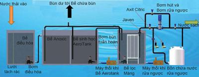 Công ty xử lý nước thải sinh hoạt